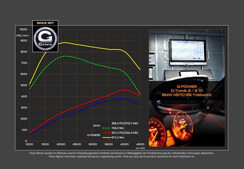 Безопасный тюнинг BMW X6 M50d