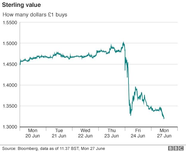Курс британского фунта обвалился до минимума за 31 год