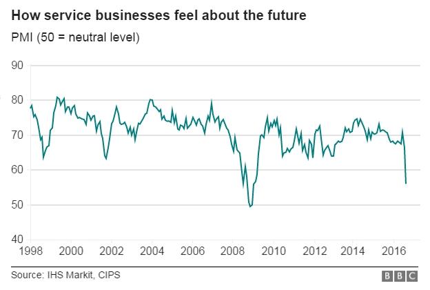 Выход из ЕС сильно ударил по экономике Великобритании