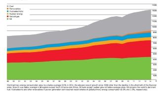 Потребление энергетических ресурсов в мире