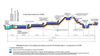 Проблема нехватки воды в Крыму