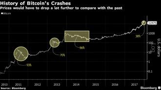 Курс биткоина рухнул ниже 12 000 долларов